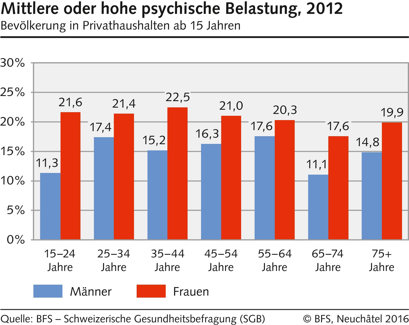 psychische Belastung 2012 Diagramm