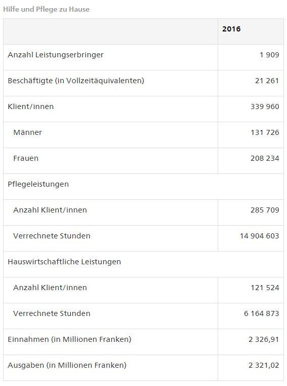 Spitex Statistik 2016 Tabelle